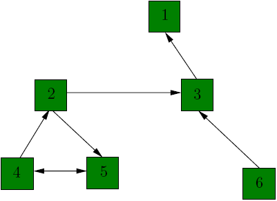 pagerank [1]