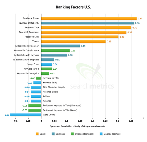 Grafico Ranking Factors Search Metrics