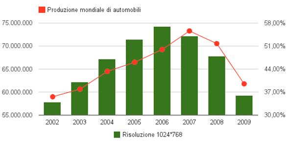 Rapporto produzione automobili e risoluzione dello schermo