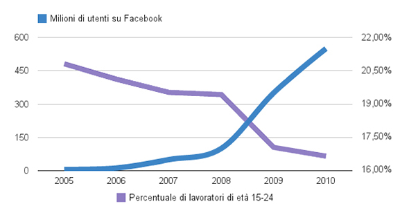 Rapporto tra utenti Facebook e lavoratori