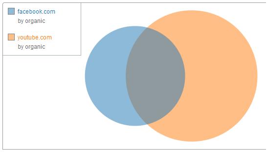 Esempio diagramma di john venn